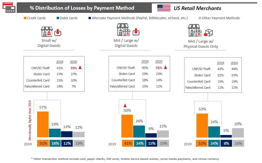 Slide-27-LNRS-True Cost of Fraud Study